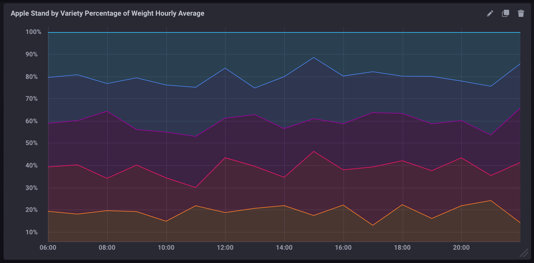 Hourly average percentage of total per apple variety